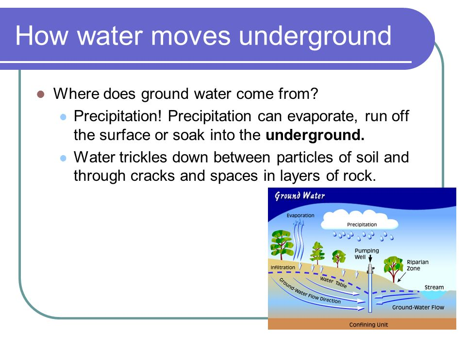 How water moves underground