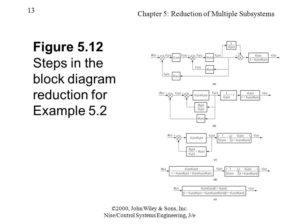 Reduction of multiple subsystems ppt video online download figure 512 steps in the block diagram reduction for example 52 ccuart Gallery
