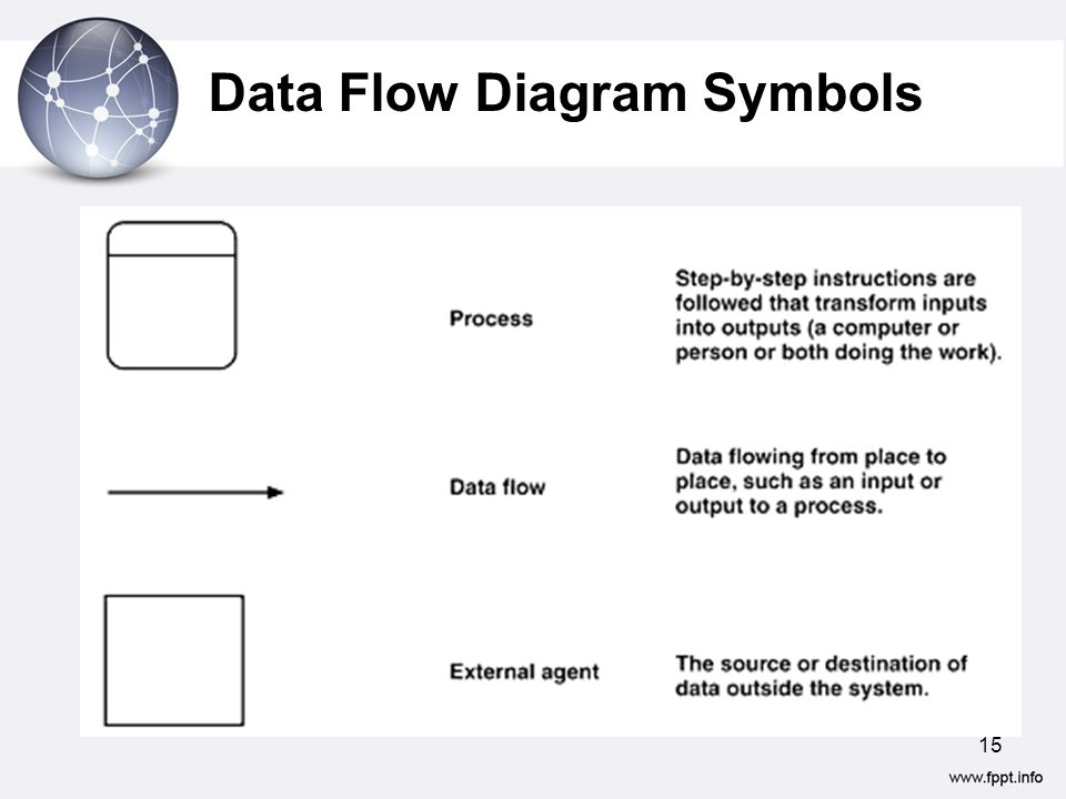 7  ANALYZING REQUIREMENTS- (Data Flow Diagrams) - ppt video