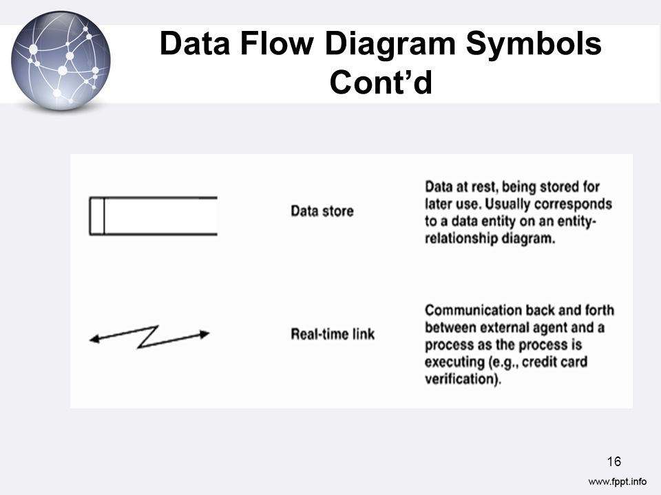 7 analyzing requirements data flow diagrams ppt video online 16 data flow diagram symbols contd ccuart Image collections