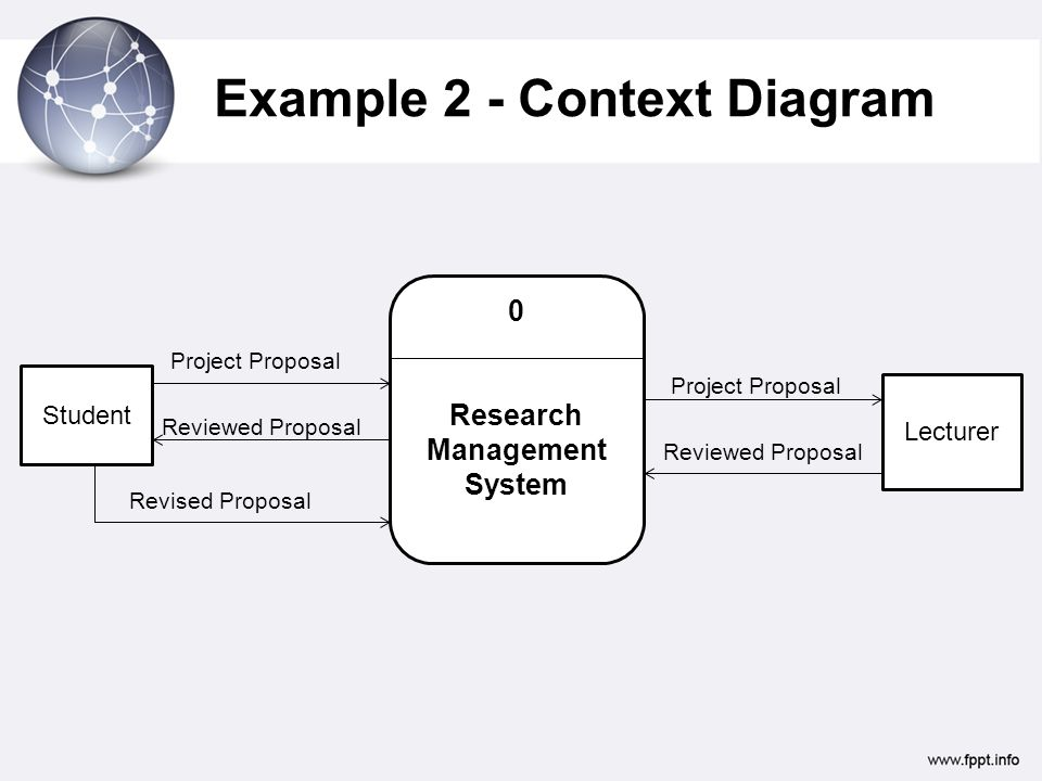 7 analyzing requirements data flow diagrams ppt video online example 2 context diagram ccuart Gallery