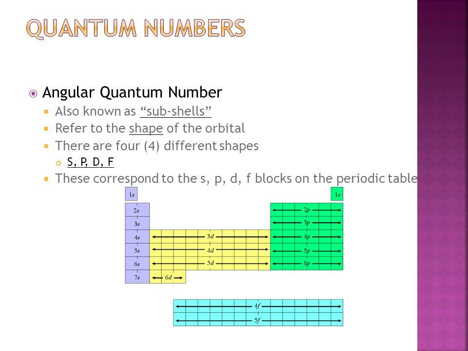 Electrons in atoms part 2 quantum mechanical model ppt video 9 quantum urtaz Images