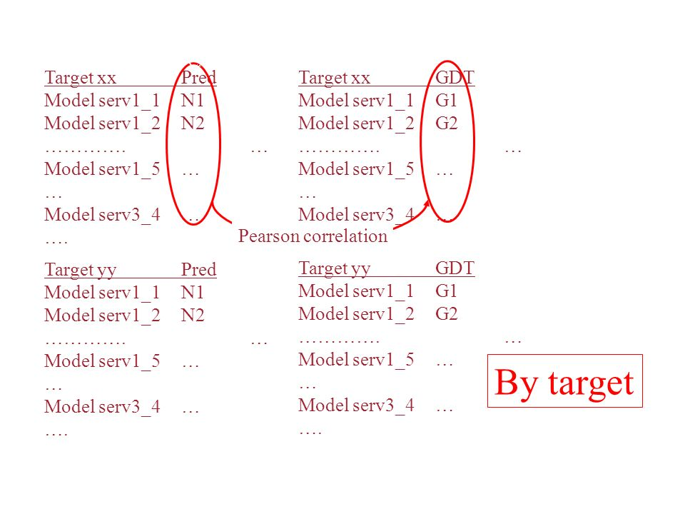 By target Protein structure Quality prediction: Target xx Pred
