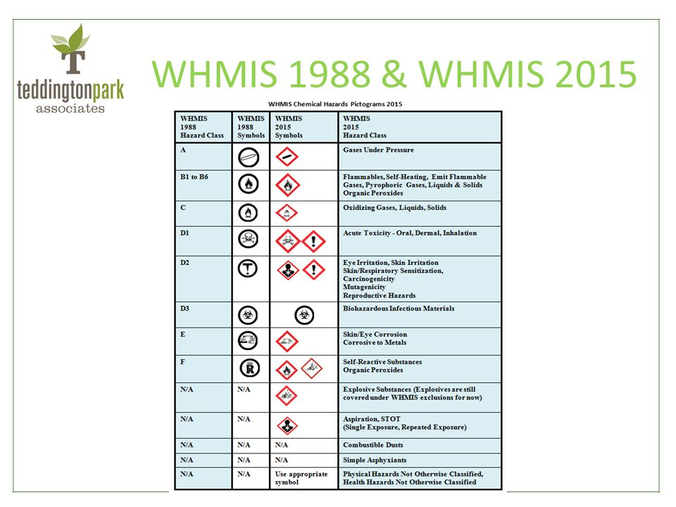 Whmis Ppt Video Online Download
