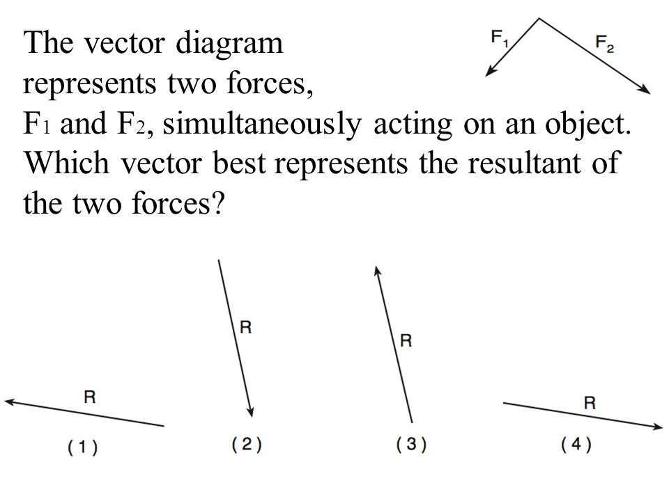 Linear motion review ppt video online download the vector diagram represents two forces ccuart Choice Image