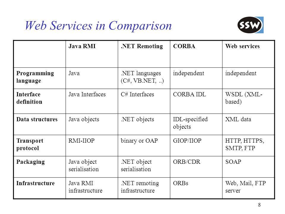 Web Services in Comparison
