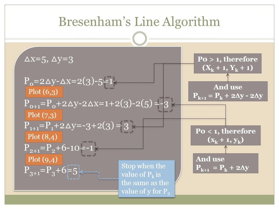 Bresenham Line Drawing Algorithm Advantages And Disadvantages : Cgmb introduction to computer graphics ppt video
