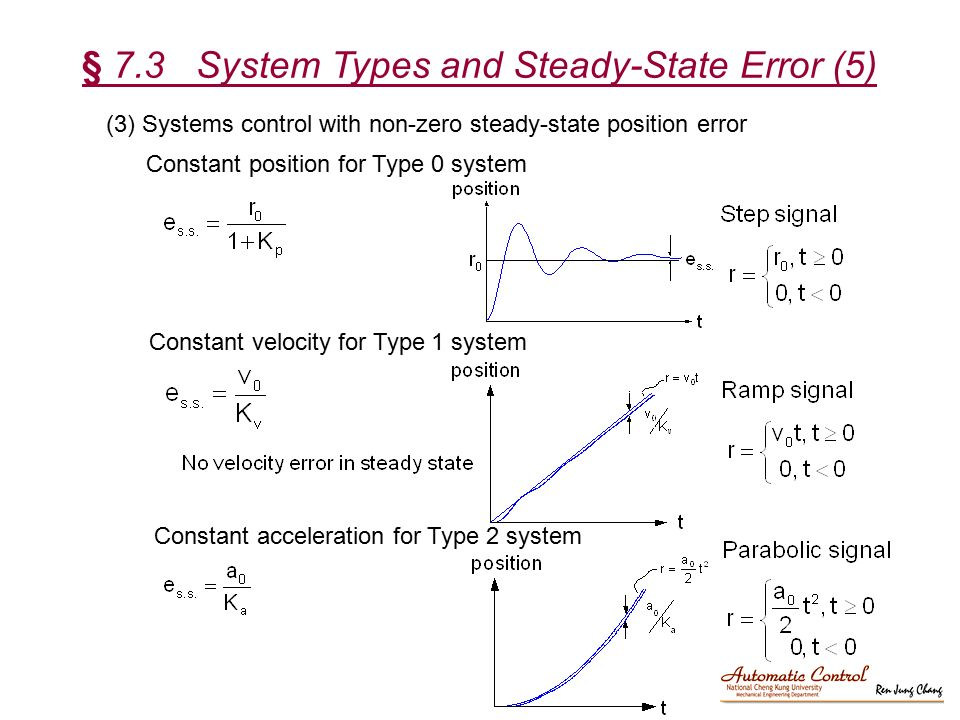 § 7.3 System Types and Steady-State Error (5)