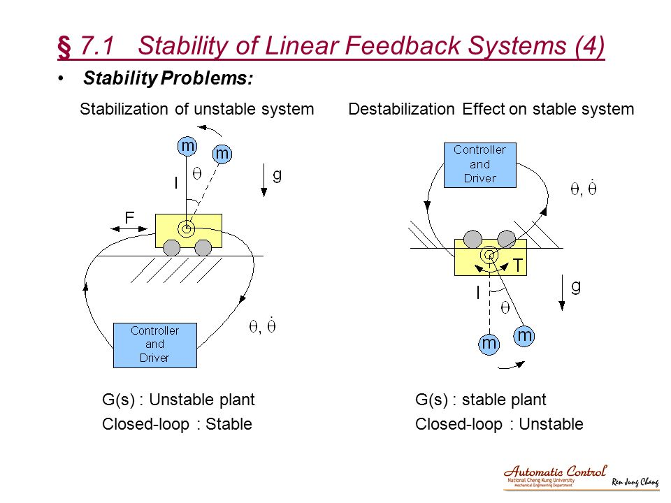 § 7.1 Stability of Linear Feedback Systems (4)