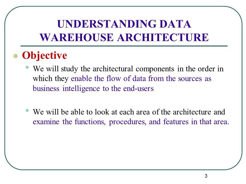 Business Intelligence Data Warehouse Architecture - Quantum