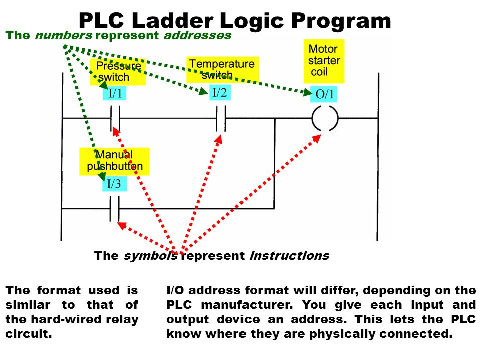 Chapter 2 types of controller ppt video online download plc ladder logic program ccuart Images