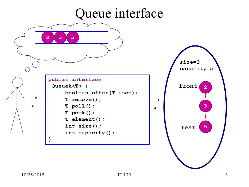 Queue fifo first in first out java doc peek element offer poll 3 queue interface ccuart Images