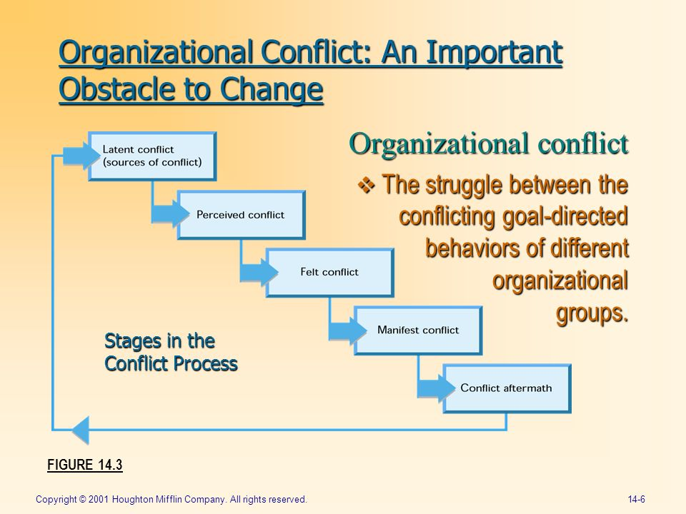 louis pondy developed five phases of organizational conflict In a seminal article on conflict, pondy (1967) identifies five stages of a conflict episode: latent, perceived, felt, manifest, and aftermath according to gaski (1984), these stages represent a perceptual and a behavioral dimension of.