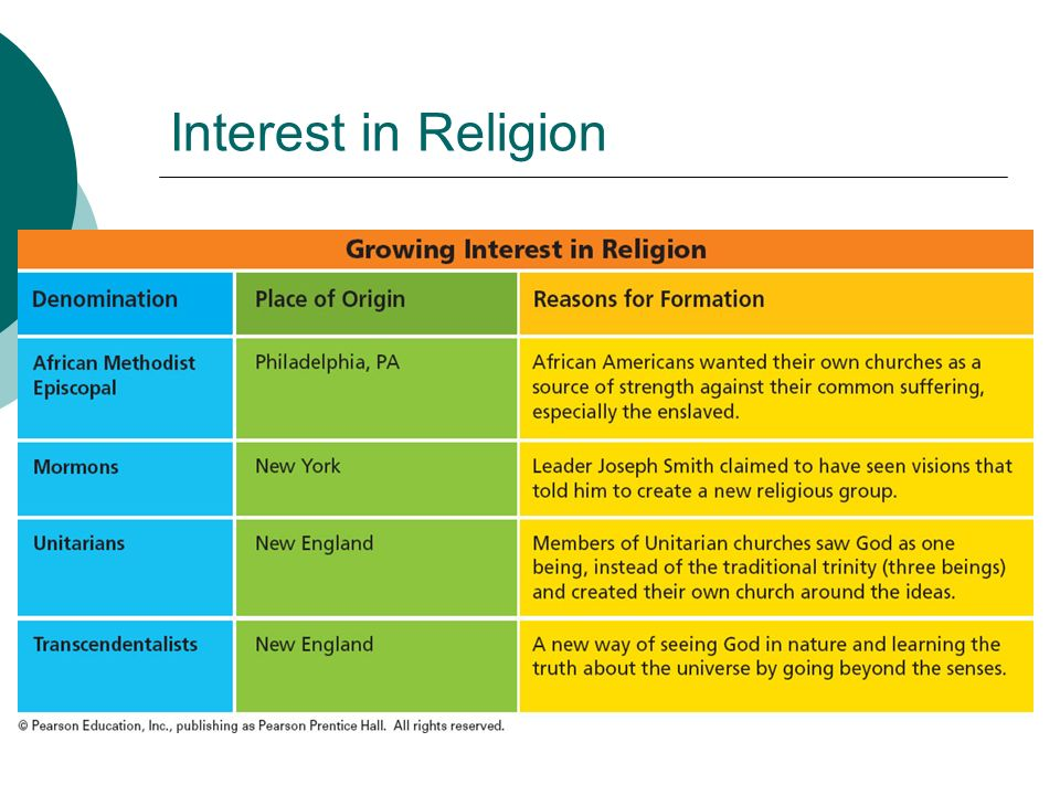 Interest in Religion