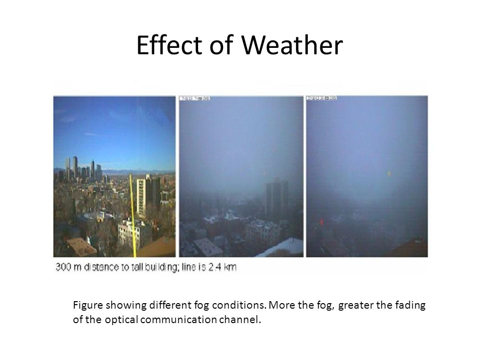 Effect of Weather Figure showing different fog conditions.