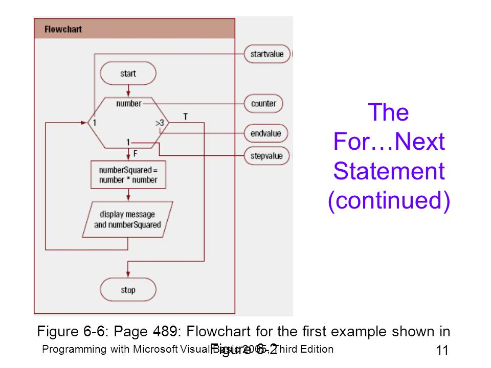 Chapter 6: the repetition structure ppt download.