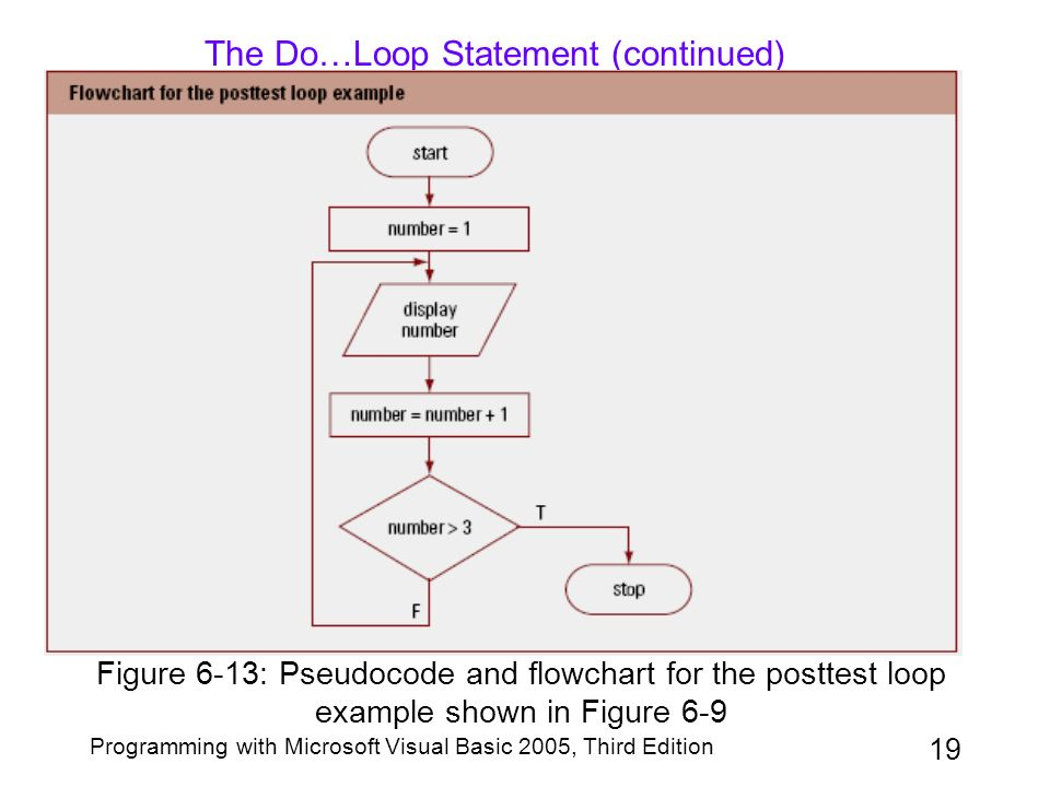 Chapter 6 The Repetition Structure Ppt Video Online Download