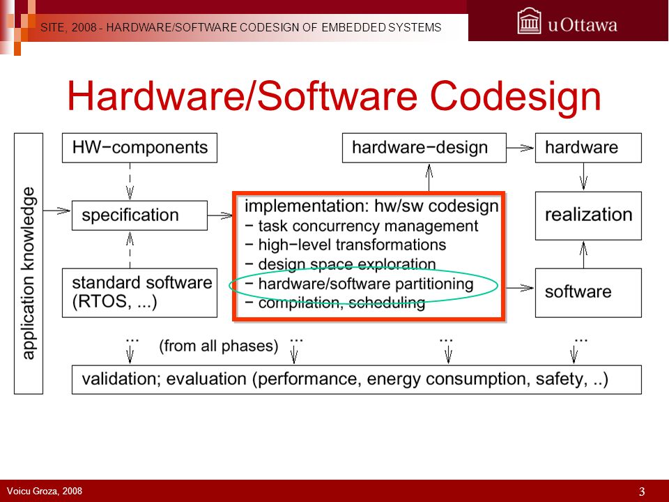 Hardware Software Codesign Of Embedded Systems Ppt Download