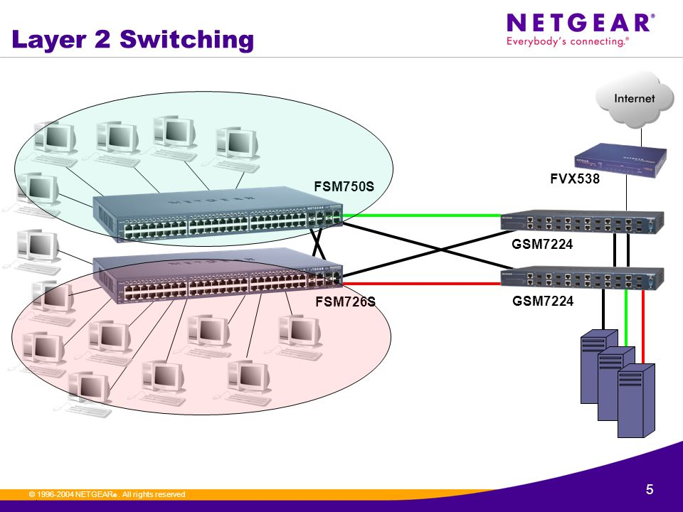 ProSafe Layer 3 Switching - ppt download on