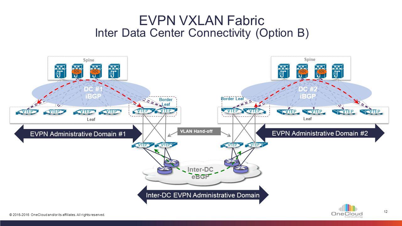 VXLAN Nexus 9000 Module 6 – MP-BGP EVPN - Design - ppt video online
