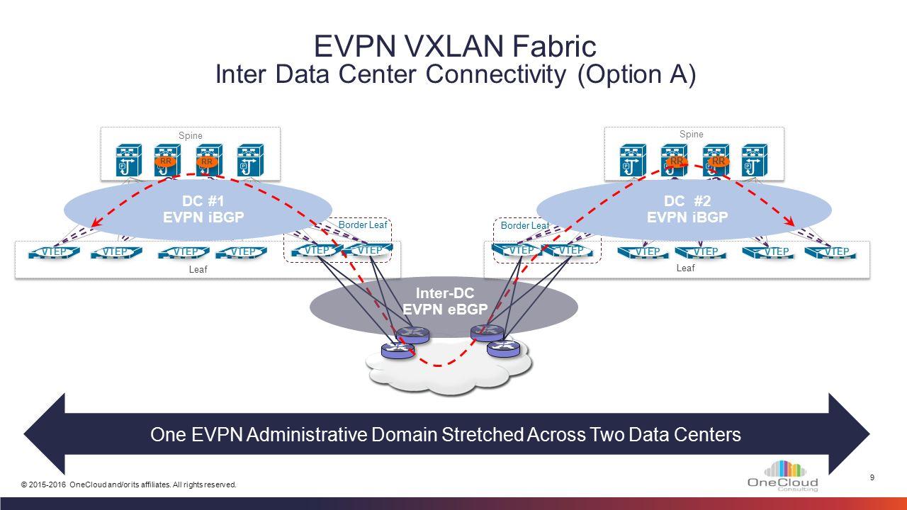 Vxlan Implementation
