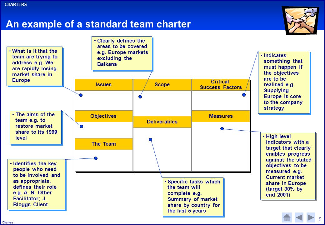 An Example Of A Standard Team Charter