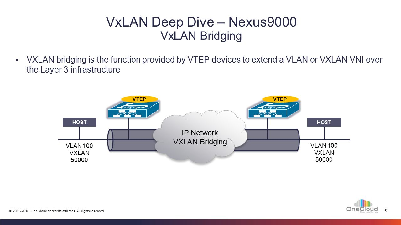 VXLAN – Deepdive Module 5 - ppt video online download