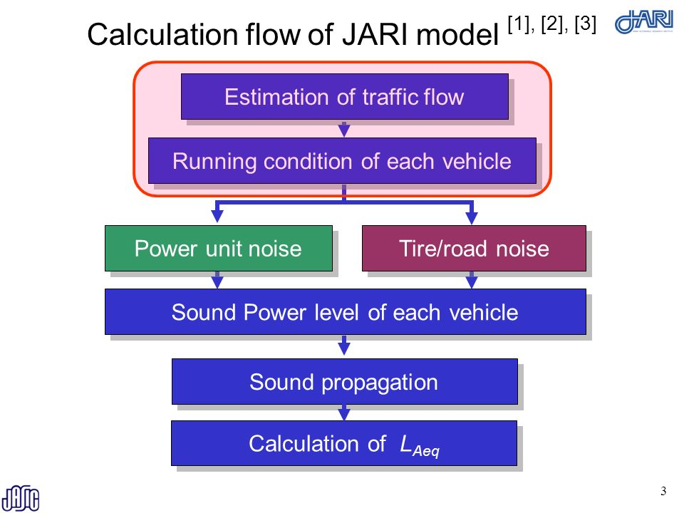 Study of the effect of AVAS on road traffic noise - ppt download