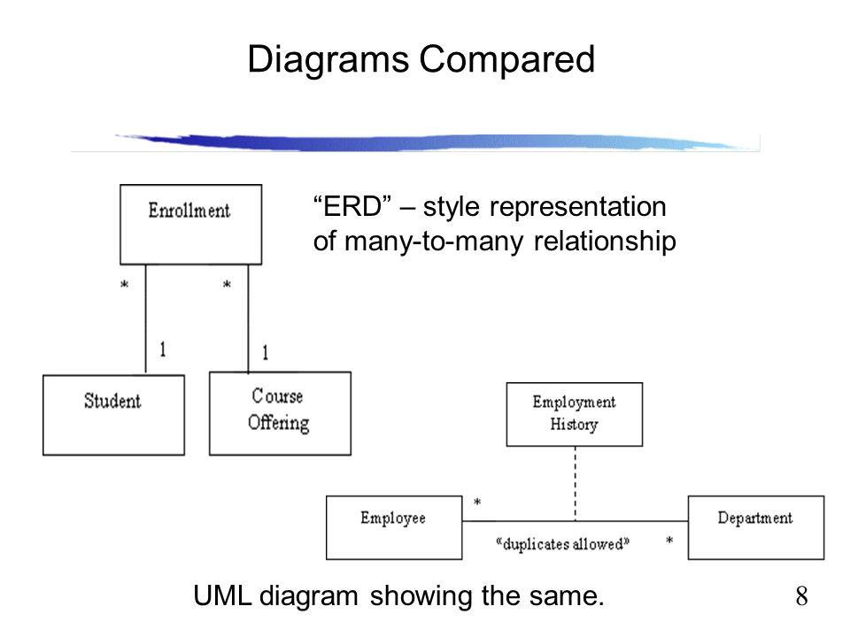 Software Engineering Lecture 10 Uml Vs Erd Ppt Video Online Download