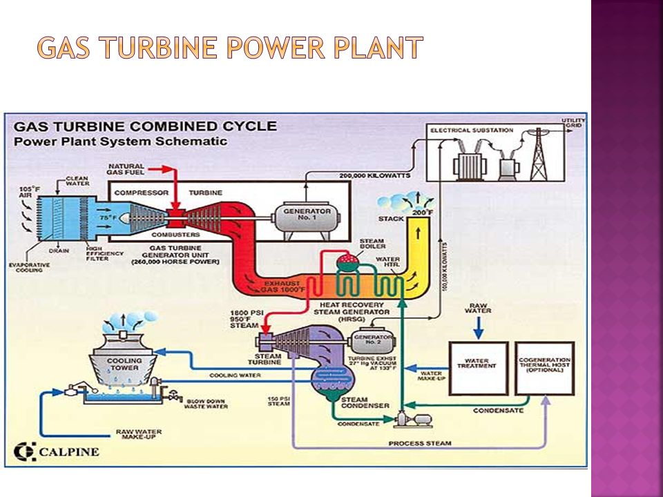 unit 2 gas and diesel power plants ppt video online download Natural Gas Power Plant NY