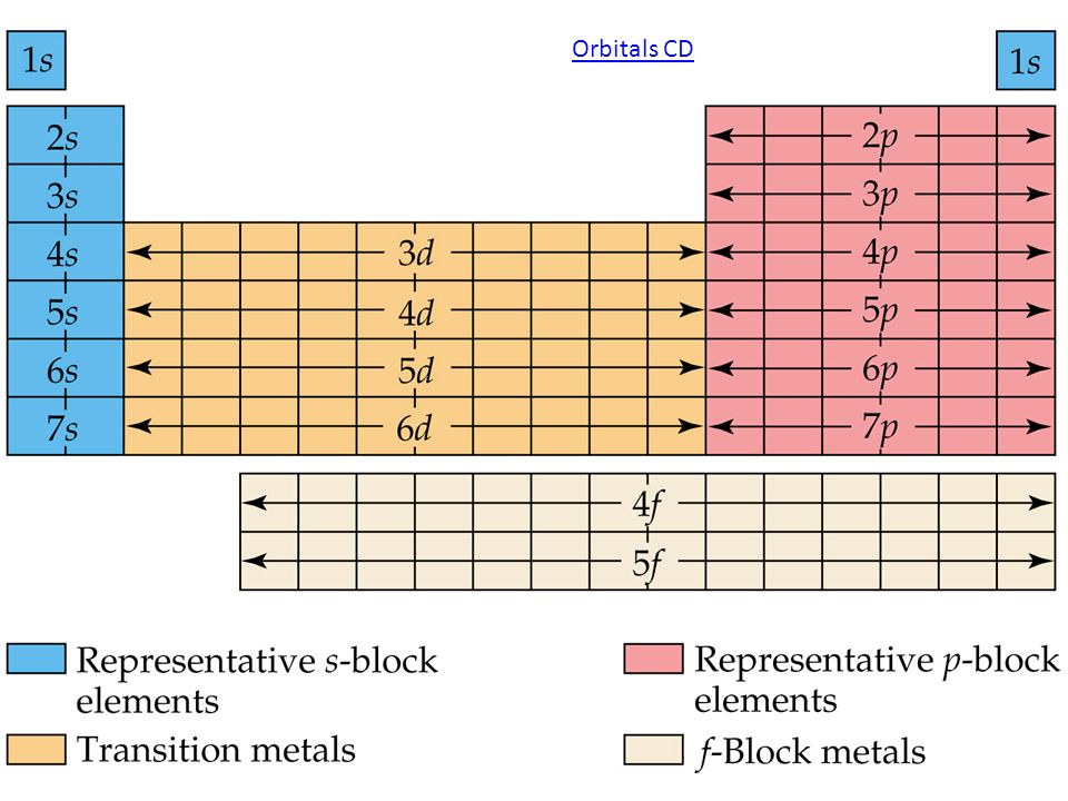 Ii atom periodic table and trends ppt download 22 orbitals cd figure 627 block diagram of the periodic table ccuart Images