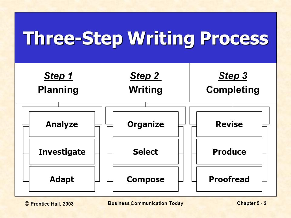 Writing Business Messages Ppt Download - How to write a business process