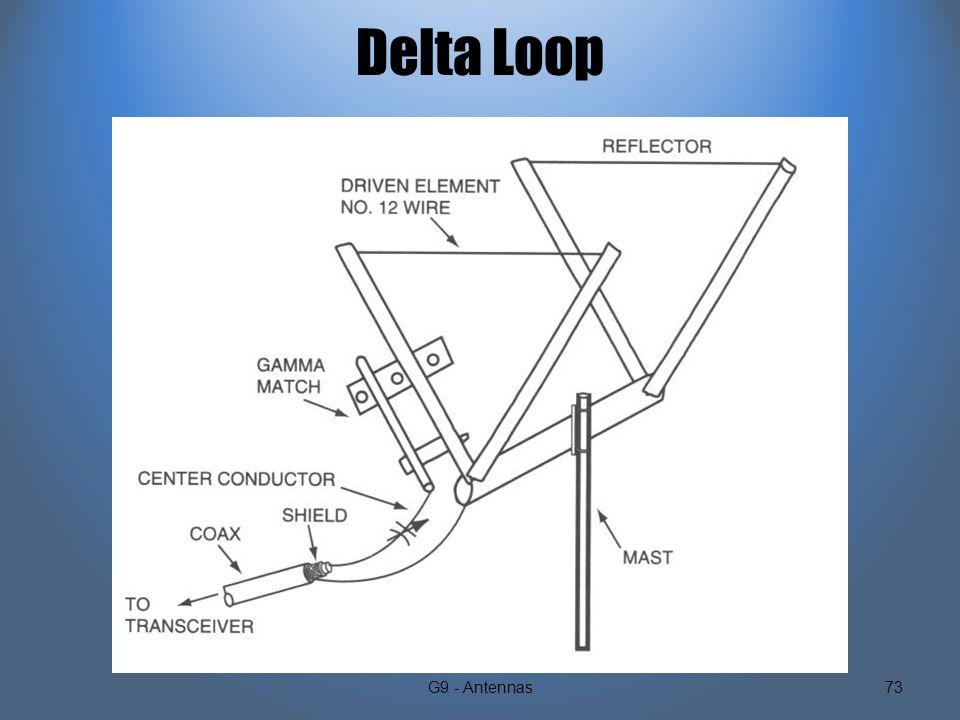 2 Element Delta Loop