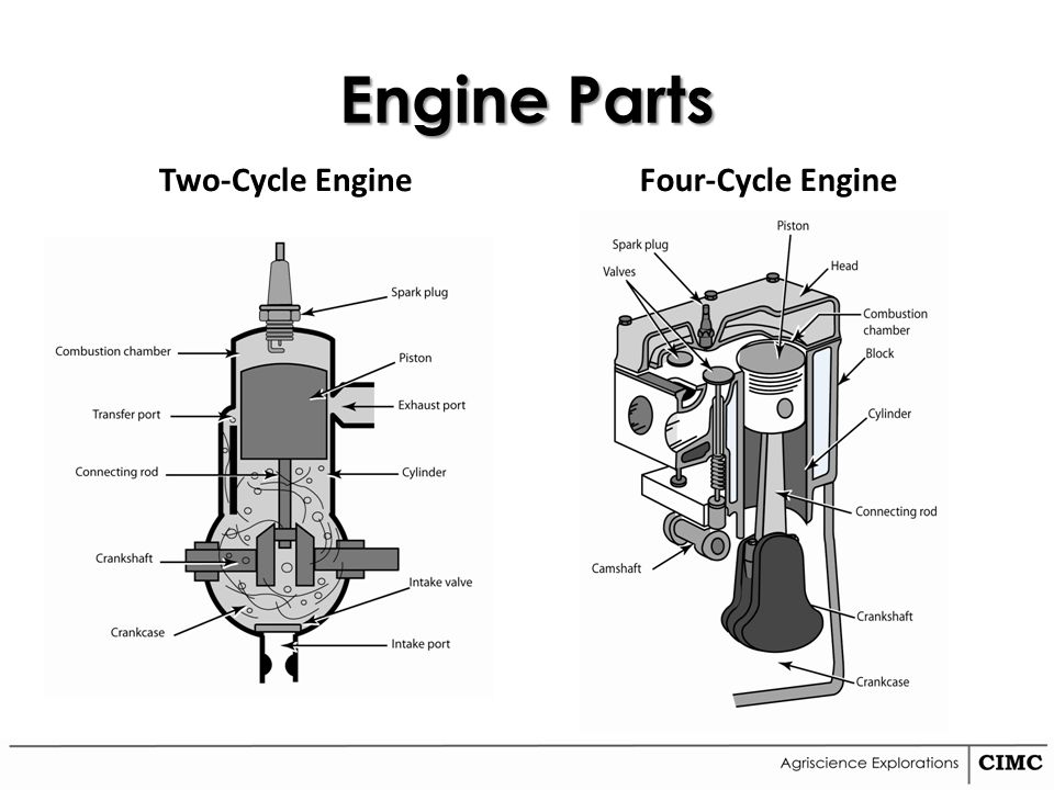 Unit 12 Agricultural Mechanics Ppt Video Online Download. 7 Engine Parts Twocycle Fourcycle. Wiring. Parts Of A Four Cycle Engine Diagram At Eloancard.info