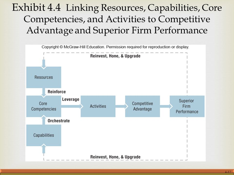 Exhibit 4 Linking Resources Capabilities Core Competencies And Activities To Compeive Advantage