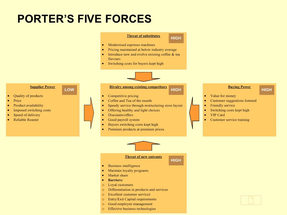 porters five forces coffee industry