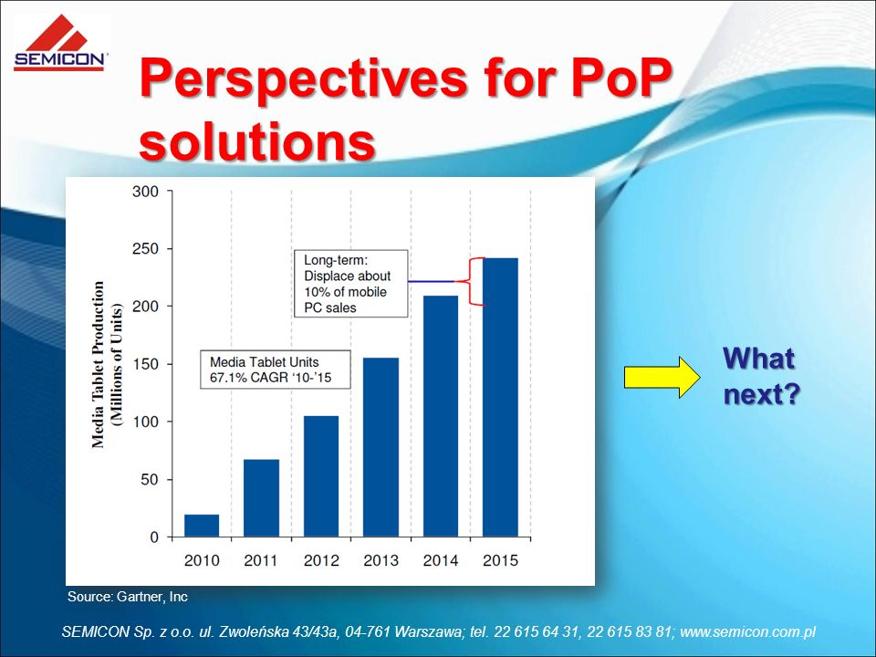 Perspectives for PoP solutions