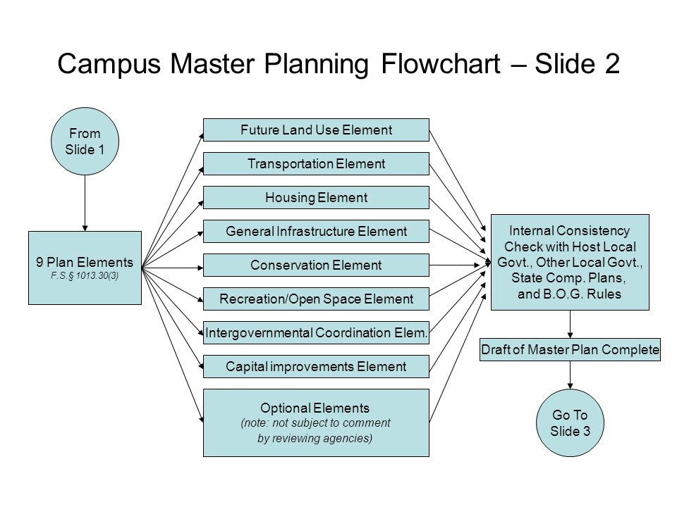 Flowchart Of Campus Master Planning Process Ppt Video Online Download
