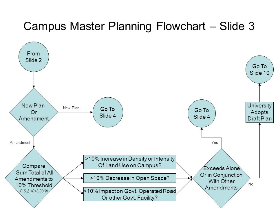 Flowchart of Campus Master Planning Process - ppt video