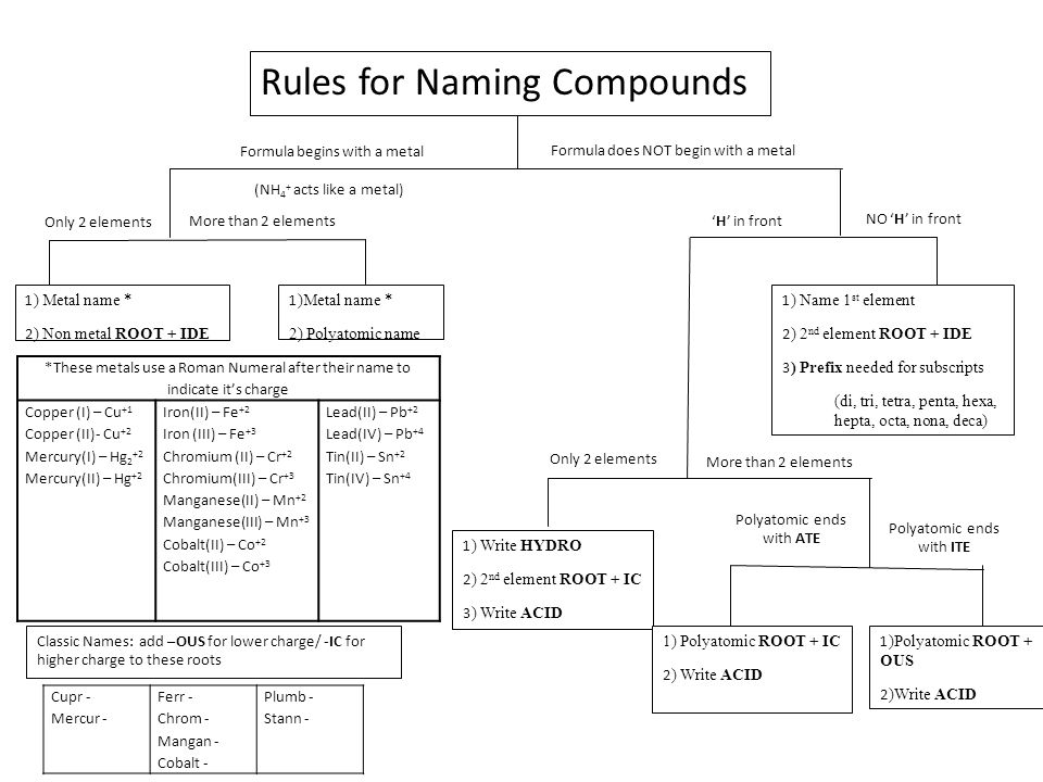 Compound Naming Makar Bwong Co