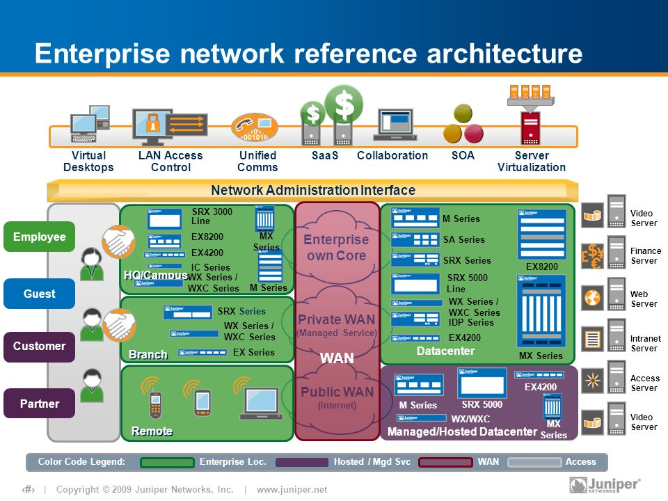 THE SOLUTION FOR DISTRIBUTED ENTERPRISE SERVICES WITHOUT