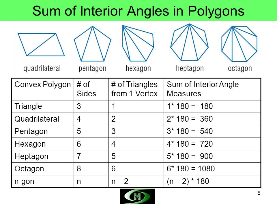 Objectives define polygon concave convex polygon and - Exterior angle of a polygon formula ...