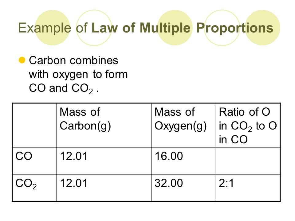 Law Of Definite Proportions And Law Of Multiple Proportions Ppt
