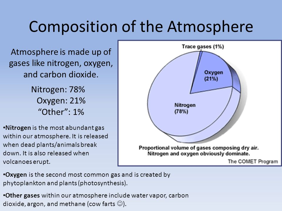 The Most Abundant Gas In The Atmosphere Is >> Unit 10 Day 1 Notes Have A Book Open To Page 4 Please Ppt Download