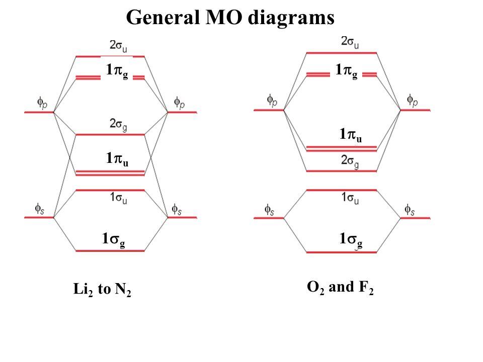 Li Molecular Orbital Diagram Wiring Diagram