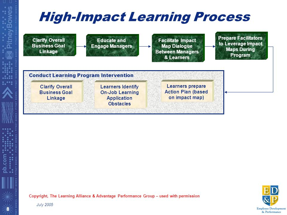 HIGH IMPACT LEARNING BRINKERHOFF EBOOK