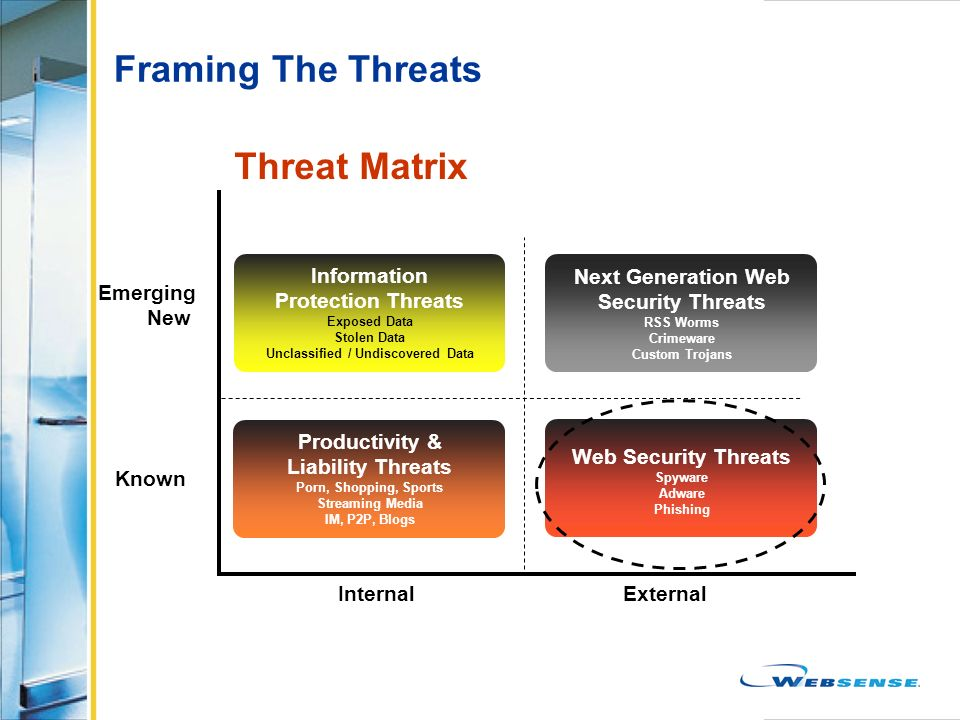 Framing The Threats Threat Matrix Information Protection Threats