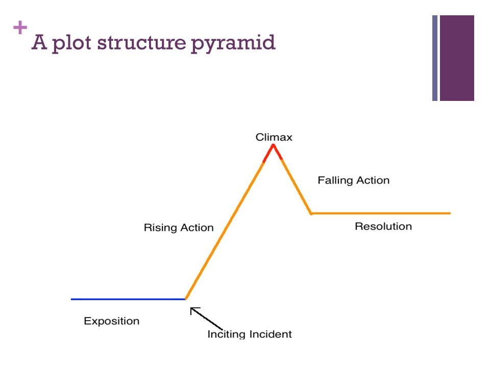 A+plot+structure+pyramid plot structure notes theatre crafts ppt video online download