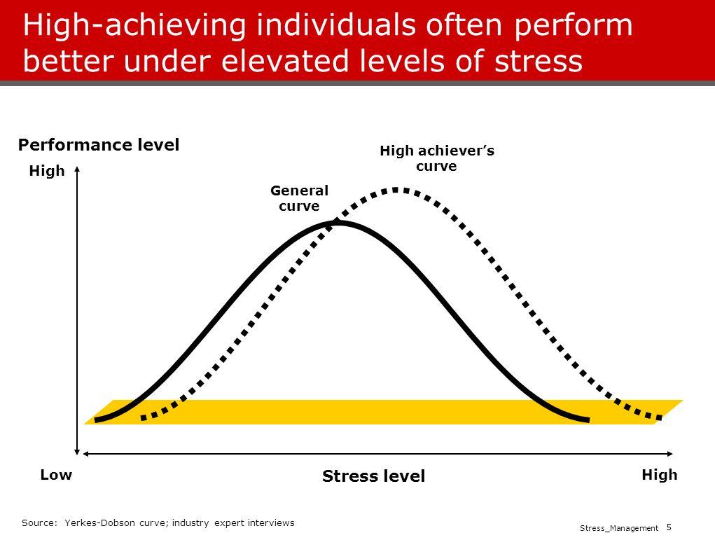 early raises stress levels - 1021×781