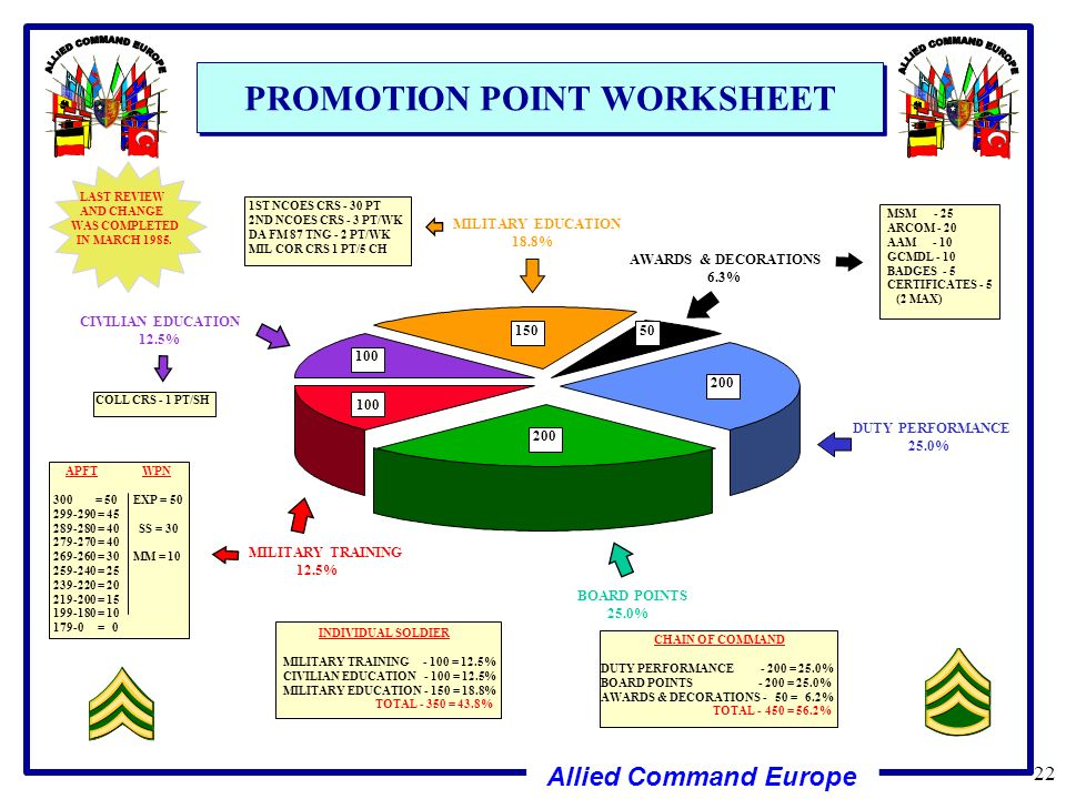Enlisted Promotion Point Worksheet - Kidz Activities